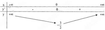 Giải bài 2 trang 43 bài 5 chương 1 giải tích 12 cơ bản