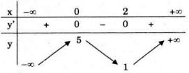 Giải bài 4 trang 43 bài 5 chương 1 giải tích 12 cơ bản