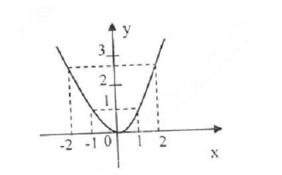Giải bài tập Bài 2: Hàm số lũy thừa – SGK Giải tích 12 cơ bản