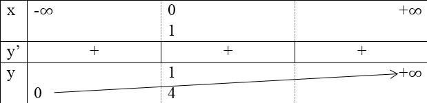 Giải bài tập Bài 4. Hàm số mũ, hàm số lôgarit – SGK Giải tích 12 cơ bản