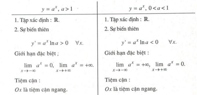 Giải bài tập Ôn tập chương II Hàm số lũy thừa, Hàm số mũ và Hàm số Lôgarit – SGK Giải tích 12 cơ bản