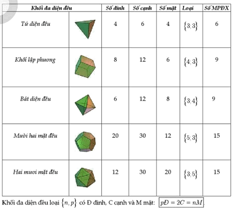 Mặt phẳng đối xứng của các khối đa diện
