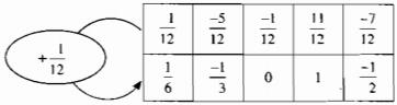 Bài 7: Phép cộng phân số – số học Chương 3 SBT Toán 6 tập 2