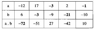 Bài 11 Nhân hai số nguyên cùng dấu – Chương 2 SBT Toán 6 tập 1