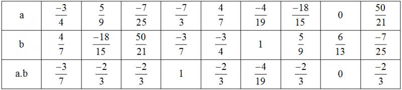 Bài 11: Tính chất cơ bản của phép nhân phân số – số học Chương 3 SBT Toán 6 tập 2