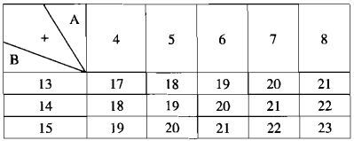 Bài 13 Bội và ước của một số nguyên – Chương 2 SBT Toán 6 tập 1