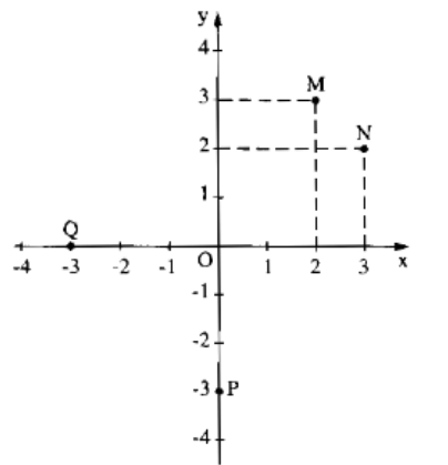Bài 6: Mặt phẳng tọa độ – Chương 2 đại số SBT Toán 7