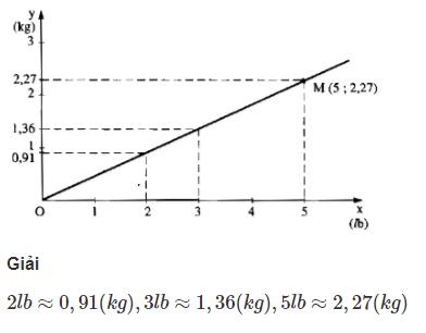Bài 7: Đồ thị của hàm số y = ax (a ≠ 0) – Chương 2 đại số SBT Toán 7