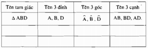 Bài 9: Tam giác – hình học Chương 2 SBT Toán 6 tập 2
