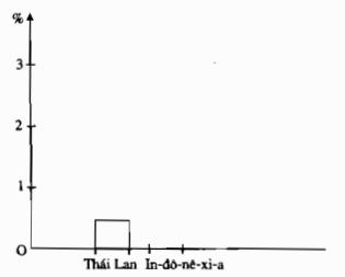 Ôn tập chương 3 – Thống kê đại số SBT Toán 7