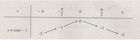 Bài 1: Các hàm số lượng giác – Giải SBT chương 1 Đại số 11 nâng cao