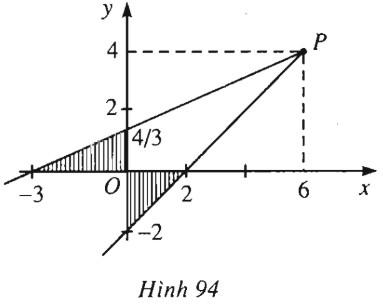 Bài 1. Phương trình tổng quát của đường thẳng – Giải SBT Chương 3 Hình học 10 nâng cao