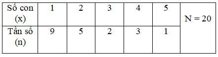 Đề thi HK2 Toán lớp 7 – số 3