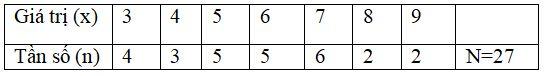 Đề thi HK2 Toán lớp 7 – số 5