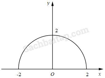 Bài 1. Đại cương về hàm số – Giải SBT Đại số 10 nâng cao