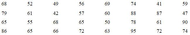 Bài 1+2. Một vài khái niệm mở đầu. Trình bày một mẫu số liệu – Giải SBT Đại số 10 nâng cao