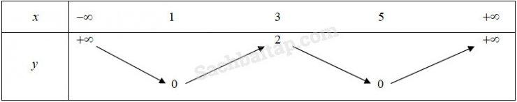 Bài 3: Hàm số bậc hai – Giải SBT Đại số 10 nâng cao