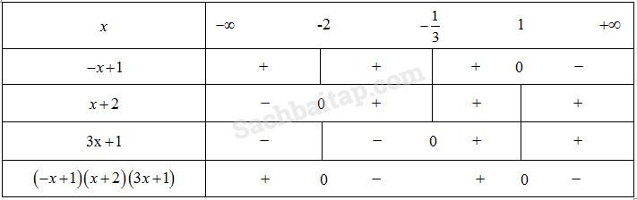 Bài 4. Dấu của nhị thức bậc nhất – Giải SBT Đại số 10 nâng cao