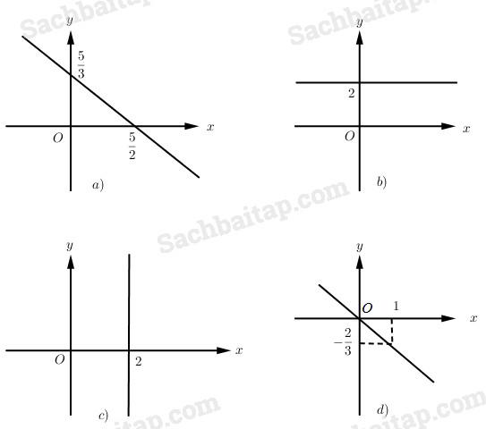 Bài 4. Phương trình và hệ phương trình bậc nhất nhiều ẩn – Giải SBT Đại số 10 nâng cao