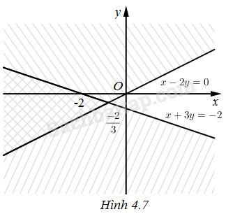 Bài 5. Bất phương trình và hệ bất phương trình bậc nhất hai ẩn – Giải SBT Đại số 10 nâng cao