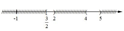 Bài 7. Bất phương trình bậc hai – Giải SBT Đại số 10 nâng cao