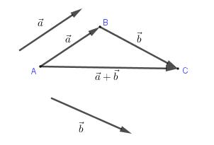 Bài 2. Tổng và hiệu của hai vectơ  – Chương 1 – Hình học 10