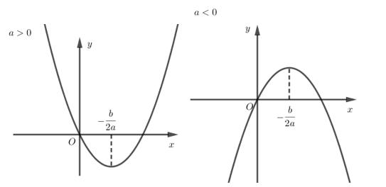 Bài 3. Hàm số bậc hai – Chương 2 – Đại số 10
