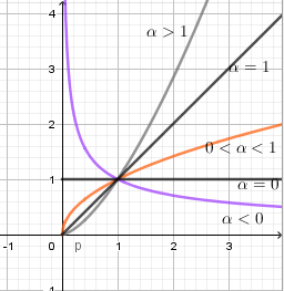 Học toán Bài 2: Hàm số lũy thừa