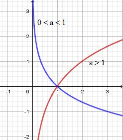 Học toán Bài 4 Hàm số mũ Hàm số lôgarit