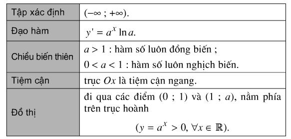 Học toán ôn tập chương 2 giải tích 12