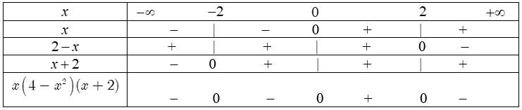 Bài tập minh họa Lập bảng xét dấu biểu thức chứa nhị thức bậc nhất