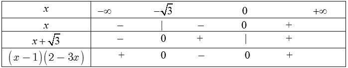 Bài tập minh họa Ứng dụng xét dấu của nhị thức bậc nhất vào giải toán