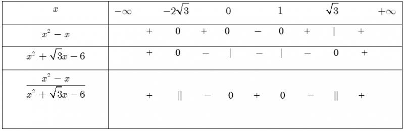 Giải bất phương trình tích và bất phương trình chứa ẩn ở mấu thức