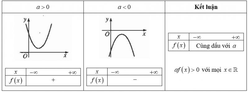 Lý thuyết bài Dấu của tam thức bậc hai
