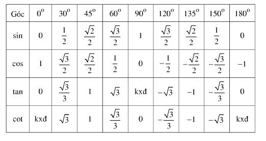 Lý thuyết Bài Giá trị lượng giác của một góc bất kỳ từ 0 đến 180 độ