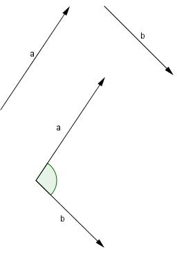 Lý thuyết Bài Tích vô hướng của hai vectơ
