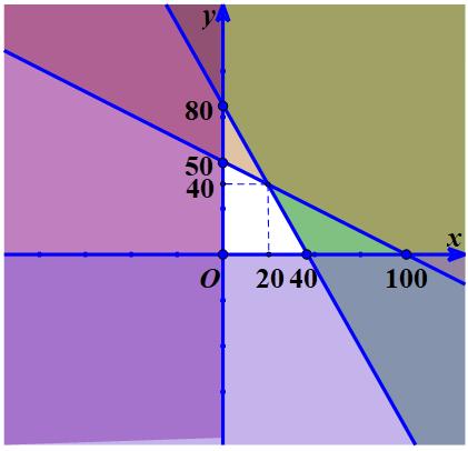 Ứng dụng bất phương trình và hệ bất phương trình bậc nhất hai ẩn để giải bài toán về kinh tế.