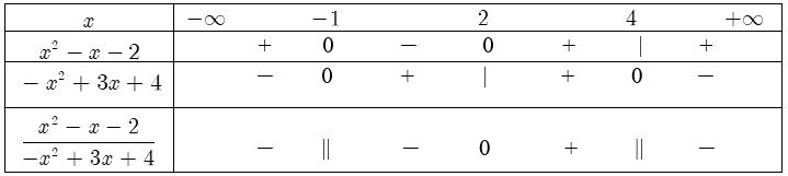 Xét dấu của biểu thức chứa tam thức bậc hai